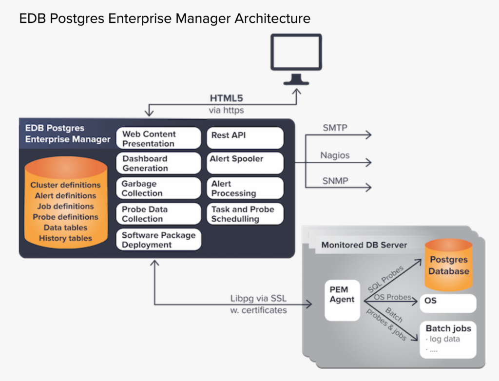 Postgres Rocks! Powered by EDB - What happens if you don't